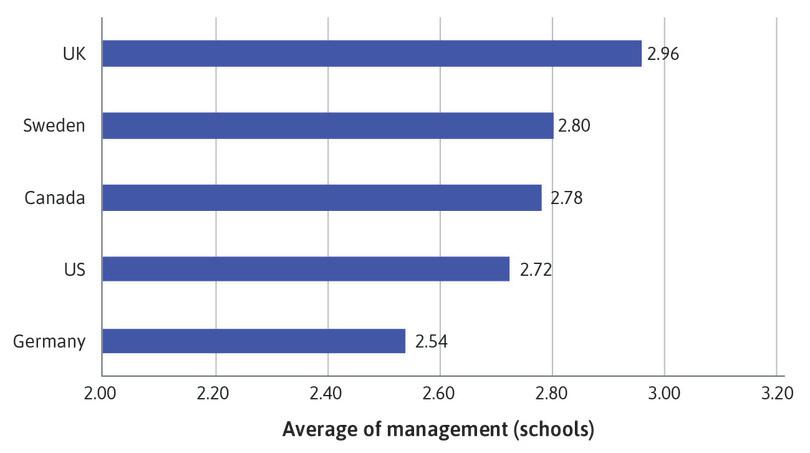 : Bar chart of mean management score for schools.