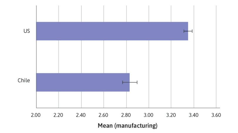 : Bar chart of mean management score in manufacturing firms for the US and Chile, with 95% confidence intervals.