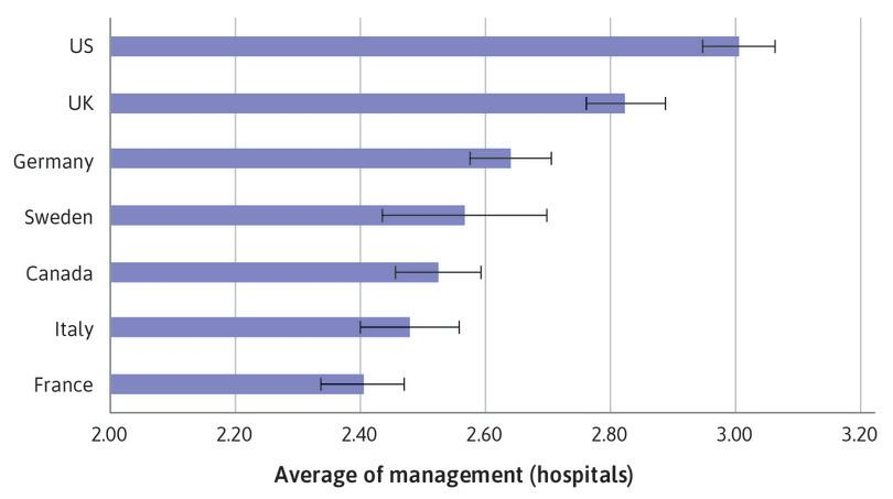 : Bar chart of mean management score for hospitals, with 95% confidence intervals.