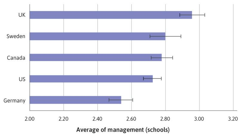 : Bar chart of mean management score for schools, with 95% confidence intervals.