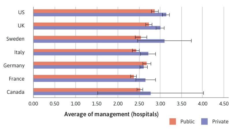 : Bar chart of mean management score for public and private hospitals, with 95% confidence intervals.