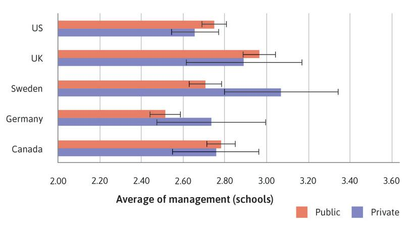 : Bar chart of mean management score for public and private schools, with 95% confidence intervals.