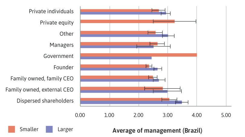 Brazil: Bar chart of mean management score by ownership type, with 95% confidence intervals.