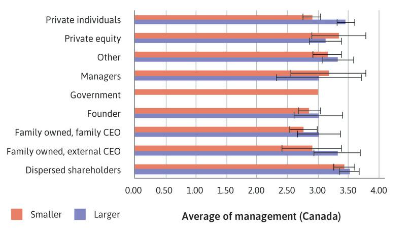 Canada: Bar chart of mean management score by ownership type, with 95% confidence intervals.