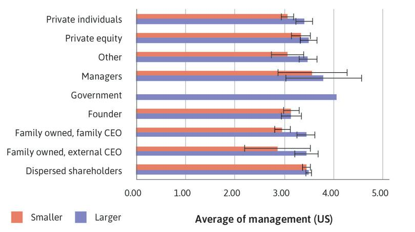 US: Bar chart of mean management score by ownership type, with 95% confidence intervals.