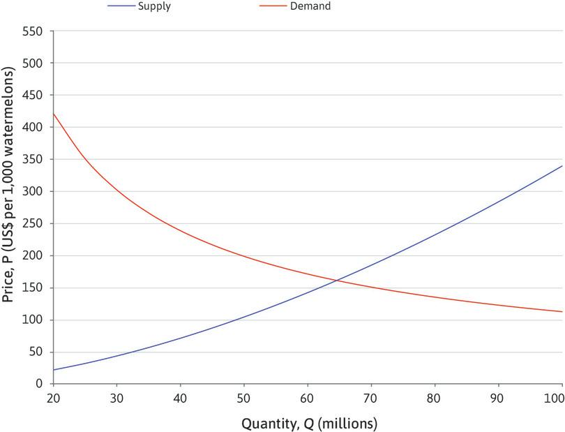 Doing Economics Empirical Project 7 Solutions