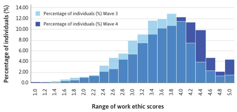 Distribution of work ethic score in Germany: Waves 3 and 4.