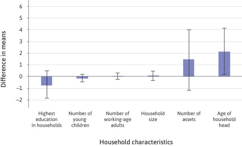 Differences in household characteristics, with 95% confidence intervals.