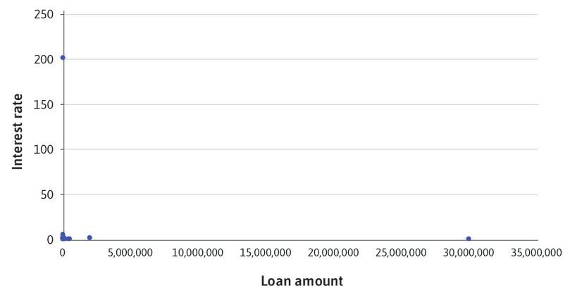 Loan amounts and interest rates.