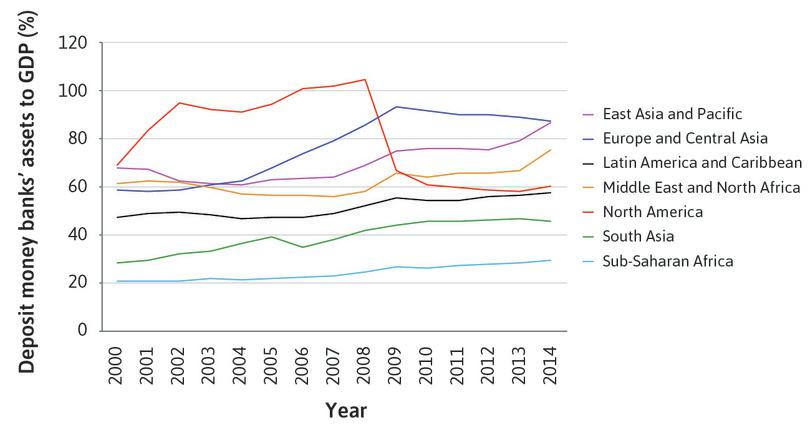 Deposit money banks' assets to GDP (%), 2000–2014, by region.