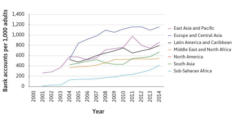 : Bank accounts per 1,000 adults, 2000–2014, by region.