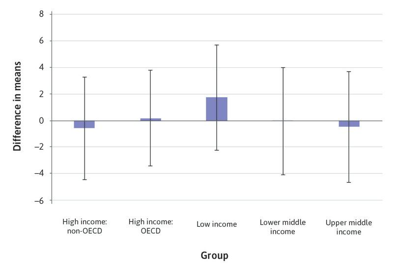 Confidence intervals for Bank Z-score, by income group.