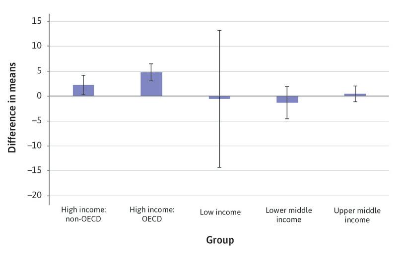 Confidence intervals for Capital to asset ratio, by income group.