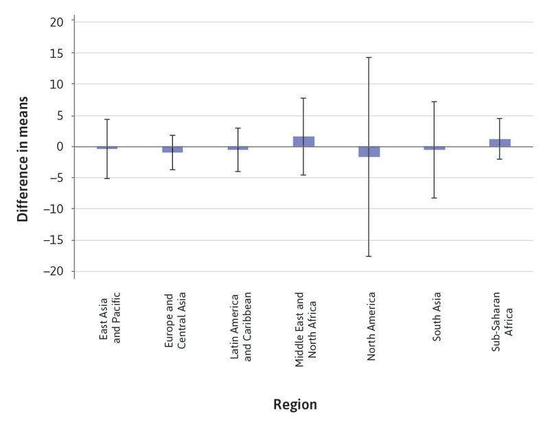 Confidence intervals for Bank Z-score, by region.