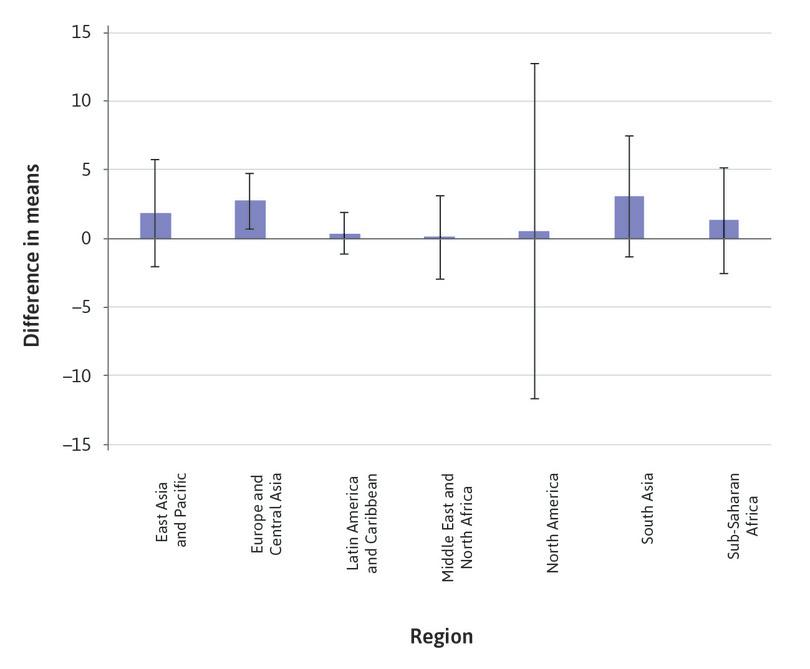Confidence intervals for Capital to asset ratio, by region.