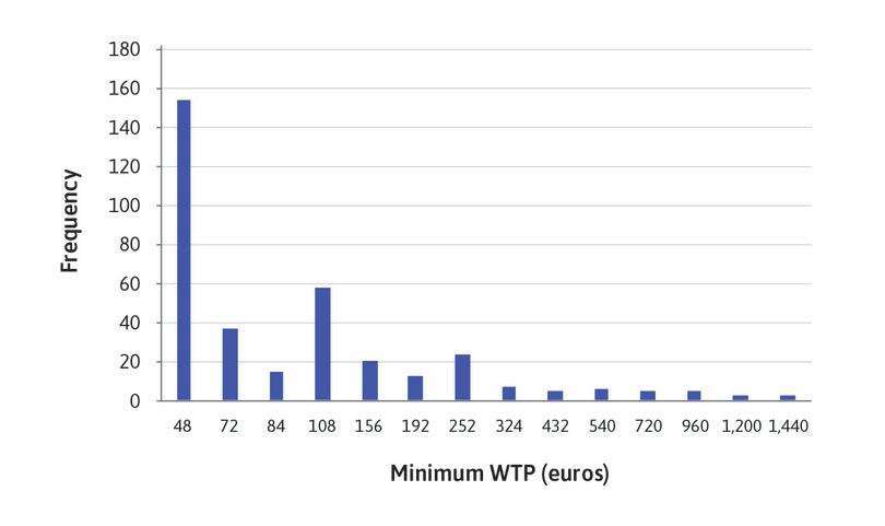 Column charts of minimum WTP.