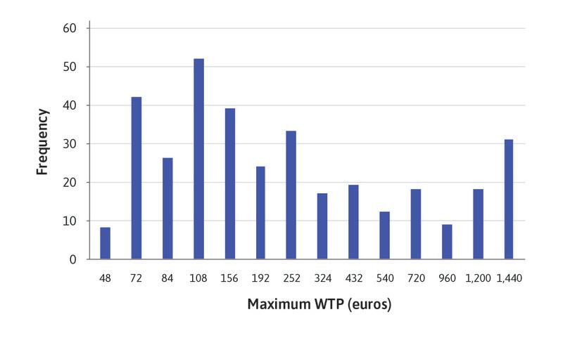 Column charts of maximum WTP.