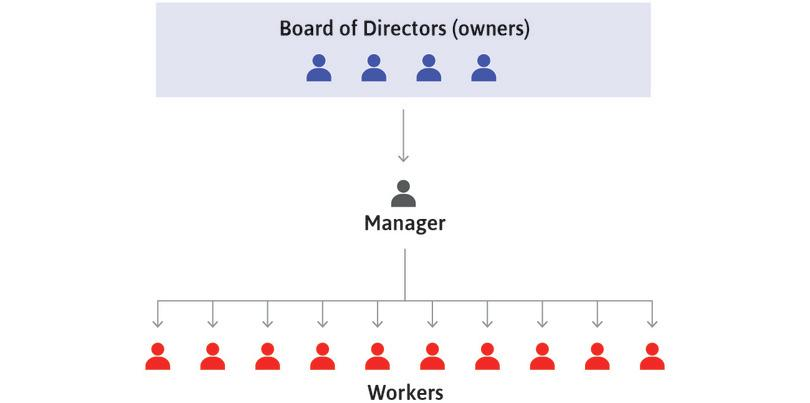 Managers assign workers : Each manager assigns workers to the tasks required for these decisions to be implemented and attempts to ensure that the assignments are carried out.