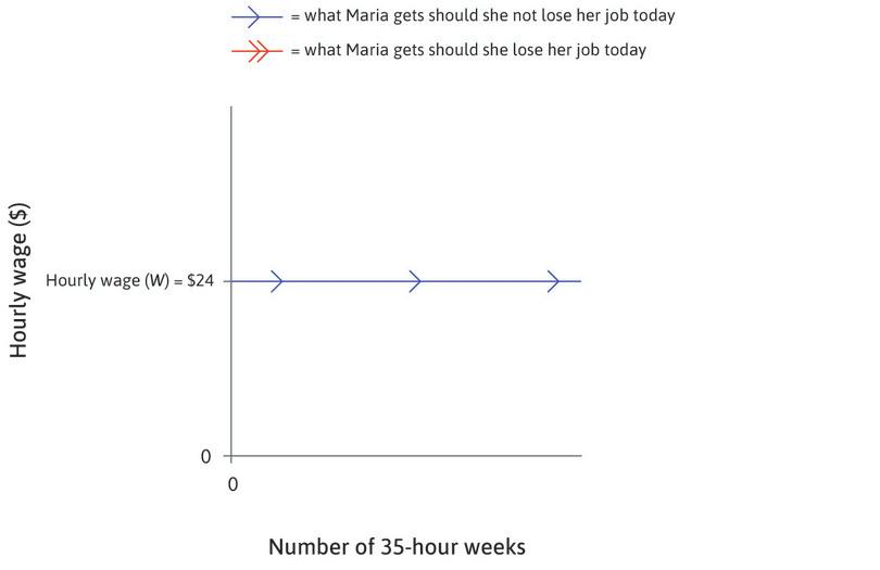 Maria's wage : Maria's hourly wage, after taxes and other deductions, is $24. Looking ahead from now (week 0), she will continue to receive this wage for the foreseeable future if she keeps her job, indicated by the horizontal line with blue arrows.