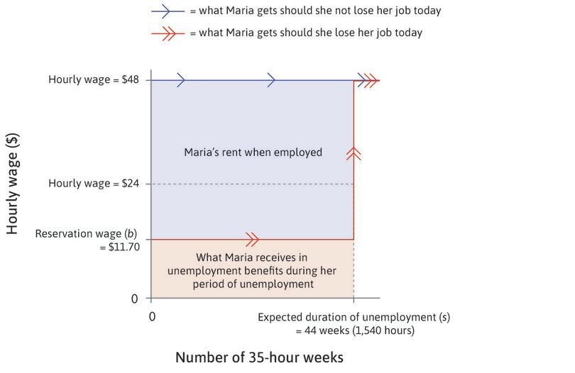 Maria's employment rent is higher when the wage doubles to $48 per hour (the employment rents shown for the $48 wage are those at point K in Figure 6.5).