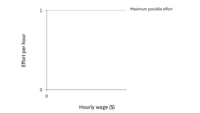 Effort per hour: Effort per hour, measured on the vertical axis, varies between zero and one.