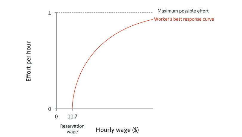 The relationship between effort and the wage: If Maria is paid $6, she does not care if she loses her job because $6 is her reservation wage. This is why she provides no effort at a $6 wage. If she is paid more, she provides more effort.
