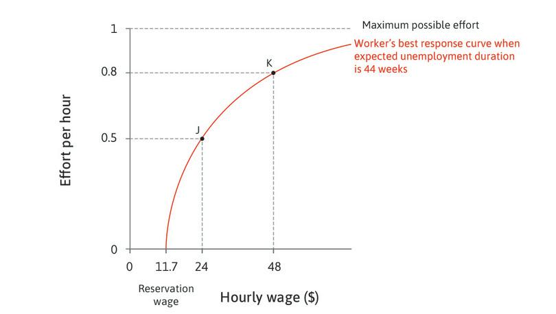 The worker's best response: The upward-sloping curve shows how much effort she puts in for each value of the hourly wage on the horizontal axis.