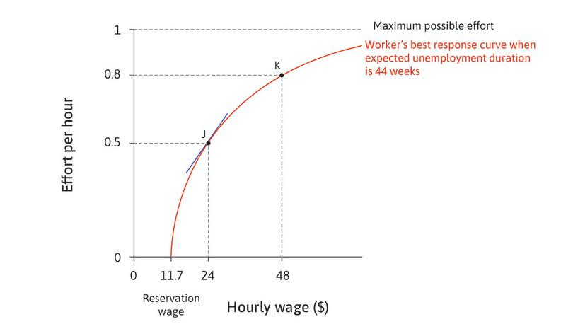 The effect of a small wage increase when effort is low : When the wage is low, the best response curve is steep—a small wage increase raises effort by a substantial amount.