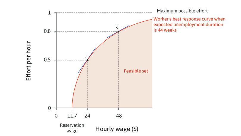 The employer's feasible set : The best response curve is the frontier of the employer's feasible set of combinations of wages and effort that it gets from its employees.