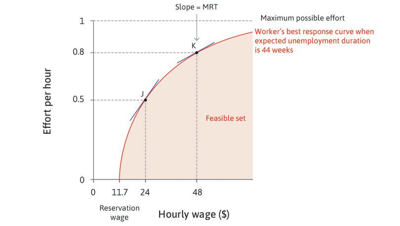 Maria's best response to the wage. Point J refers to the information in Figure 6.3 (wage = $12, effort = 0.5).