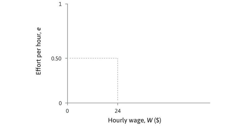 An isocost line for effort : If W = $24 and e = 0.5, e/W = 0.021. At every point on this line, the ratio of effort to wages is the same, for example at point A, e/W = 0.6/28.8 = 0.021. The cost of a unit of effort is W/e = $48.