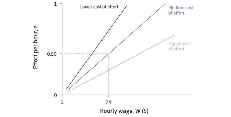 Other isocost lines: On an isocost line, the slope is *e*/*w*, but the cost of effort is *w*/*e*. The steeper line has a lower cost of effort, and the flatter line has a higher cost of effort.