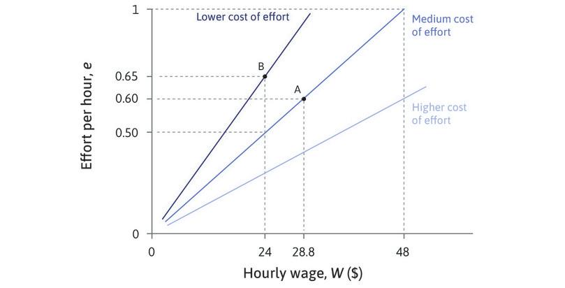 Some lines are better for the employer than others: A steeper line means lower cost of effort and hence higher profits for the employer. On the steepest isocost line, he gets 0.7 units of effort for a wage of $10 (at B), so the cost of effort is $10/0.7 = $14.29 per unit. On the middle line he only gets 0.45 units of effort at this wage, so the cost of effort is $22.22 and profits are lower.