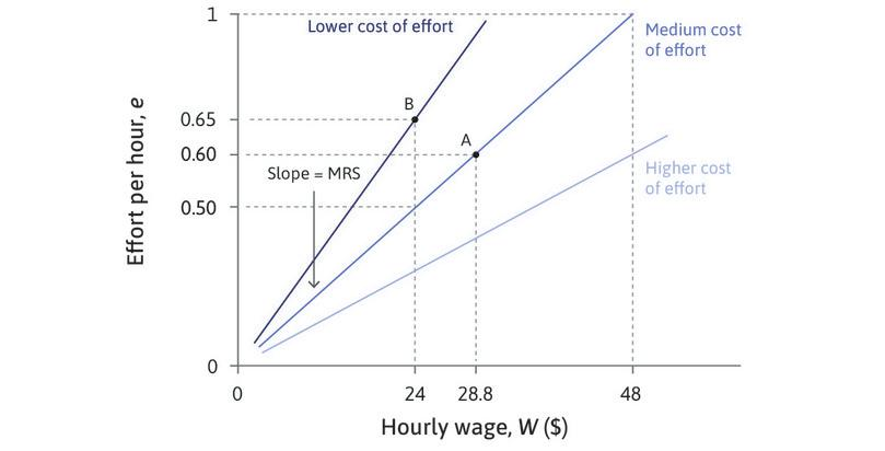 The employer's indifference curves: Isocost curves for effort.