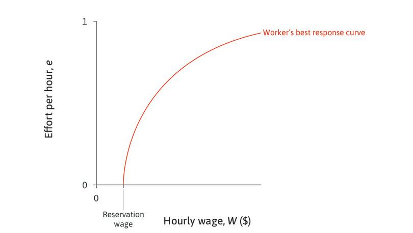 Minimizing the cost of effort: To maximize profits, the employer wants to obtain effort at the lowest cost, and will seek to get onto the steepest isocost line possible. But, without the ability to dictate the level of effort, the employer must pick some point on the worker's best response curve.