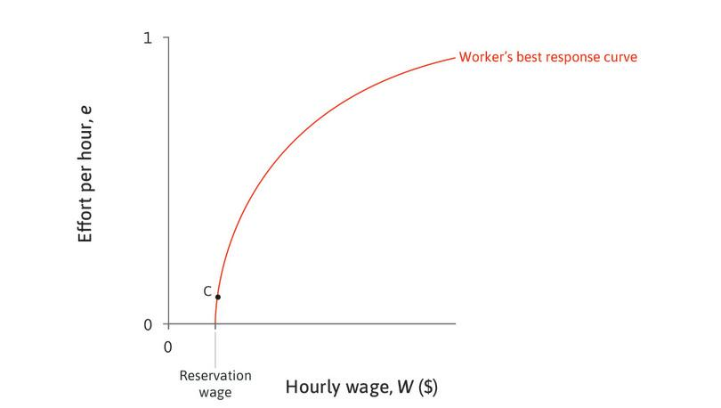 C is not the best the employer can do : Would the employer choose a point such as C? No. We shall see that, by paying more, the employer will benefit from a lower wage–effort ratio, because effort will increase more than proportionally to the wage.
