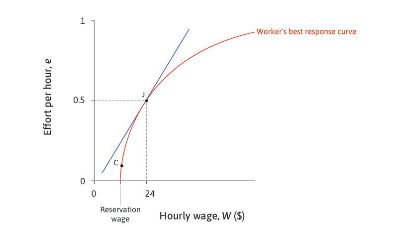 Point J is the best the employer can do : The best the employer can do is to set the wage where the isocost line is just touching (tangent to) the worker's best response curve.