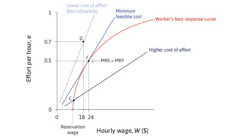 Point D : Points on steeper isocosts, such as point D, would have lower costs for the employer but are infeasible. They are outside the feasible frontier shown by the worker's best response curve.