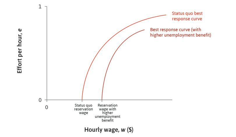 The effect of unemployment benefits: A rise in the unemployment benefit increases the reservation wage and shifts the worker's best response curve to the right.