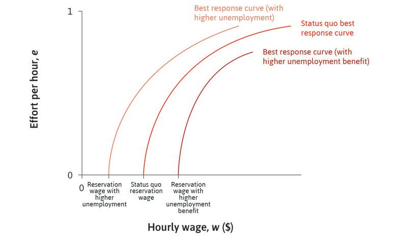 An increase in unemployment: If unemployment rises, the expected duration of unemployment increases. Therefore, the worker's reservation wage falls, and the best response curve shifts to the left.
