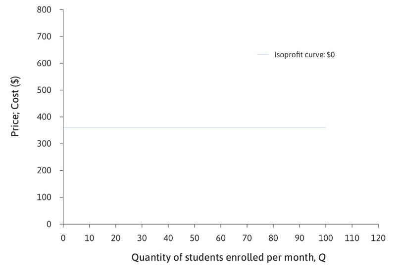 Zero-profit isocost curve—the average cost curve : The horizontal line shows the choices of price and quantity where profit is zero; if she sets a price of $360, she would be selling each course for exactly what it cost.
