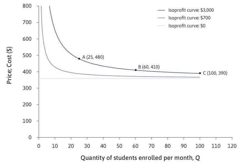 Isoprofit curves : The graph shows a number of isoprofit curves for LP Spanish-language courses.