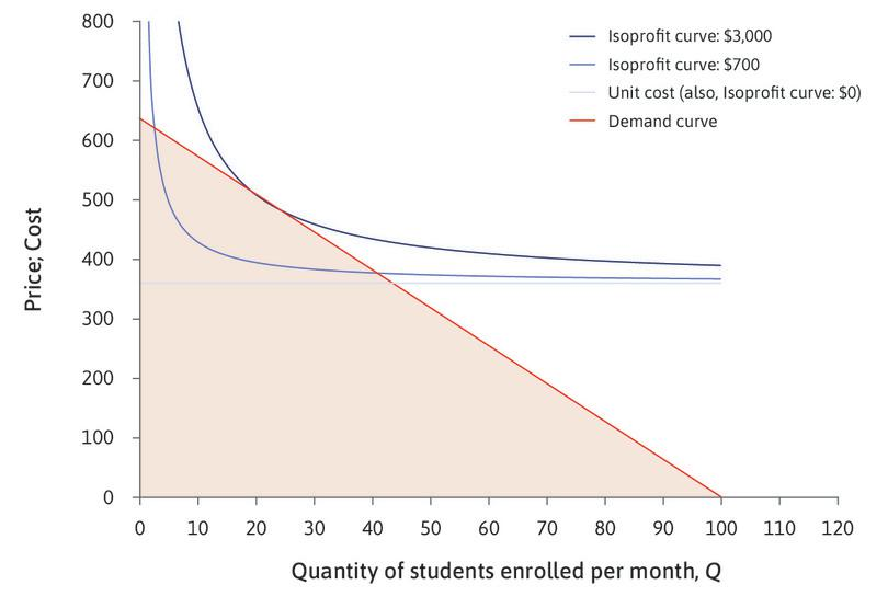 Zero profits on the average cost curve : The horizontal line shows the choices of price and quantity at which profit is zero; if the owner sets a price of $360, she would be selling each course for exactly what it cost.