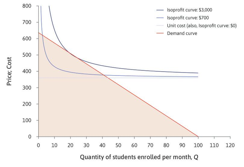 Profit-maximizing choices : The owner would choose a price and quantity corresponding to a point on the demand curve. Any point below the demand curve would be feasible, such as selling 30 courses at a price of $200, but she would make more profit if she raised the price.