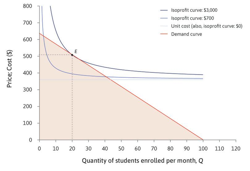 Maximizing profit at E : The owner reaches the highest possible isoprofit curve while remaining in the feasible set by choosing point E, where the demand curve is tangent to an isoprofit curve. She should choose P = $510, selling Q = 20 courses.