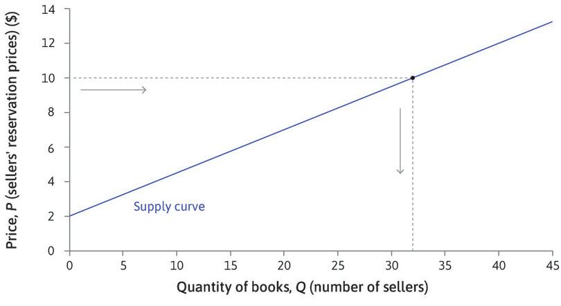 Supply curves slope upward : If you choose a particular price, say $10, the graph shows how many books would be supplied (Q) at that price—in this case, it is 32. The supply curve slopes upward: the higher the price, the more students will be willing to sell.