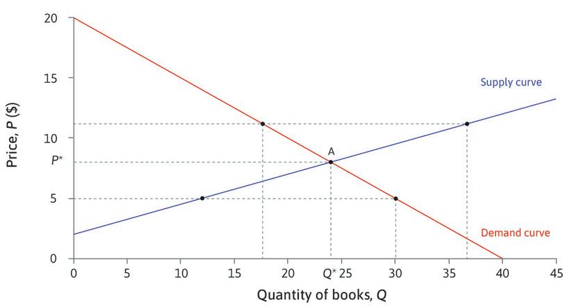 Equilibrium in the market for second-hand books.