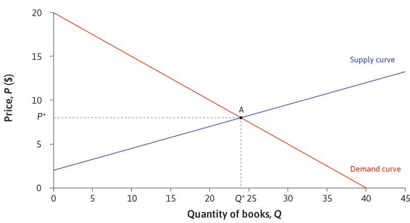 Supply and demand for textbooks.