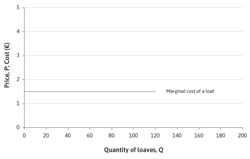 The marginal cost of a loaf : Whatever quantity of loaves you decide to produce between 0 and 120, the cost of making one more loaf—that is, the marginal cost—is €1.50.