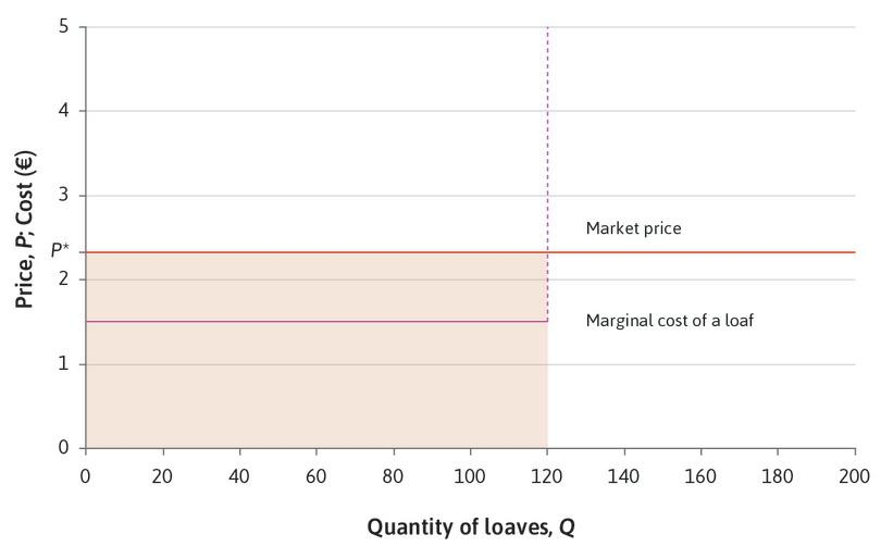 Price-taking : The bakery is a price-taker. The market price is P* = €2.35. If you choose a higher price, customers will go to other bakeries. Your feasible set of prices and quantities is the shaded area below the horizontal line at P*, where the price is less than or equal to €2.35, and the quantity is less than or equal to 120.